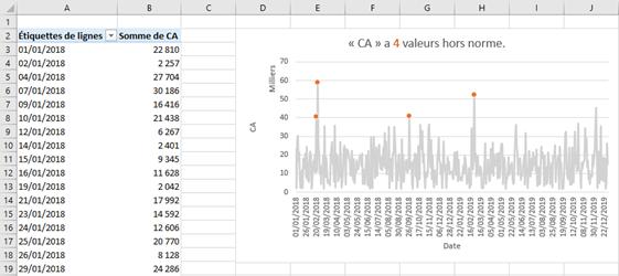 Excel - Graphique croisé dynamique