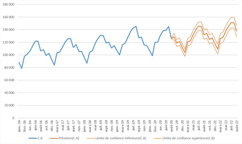 Excel - graphique