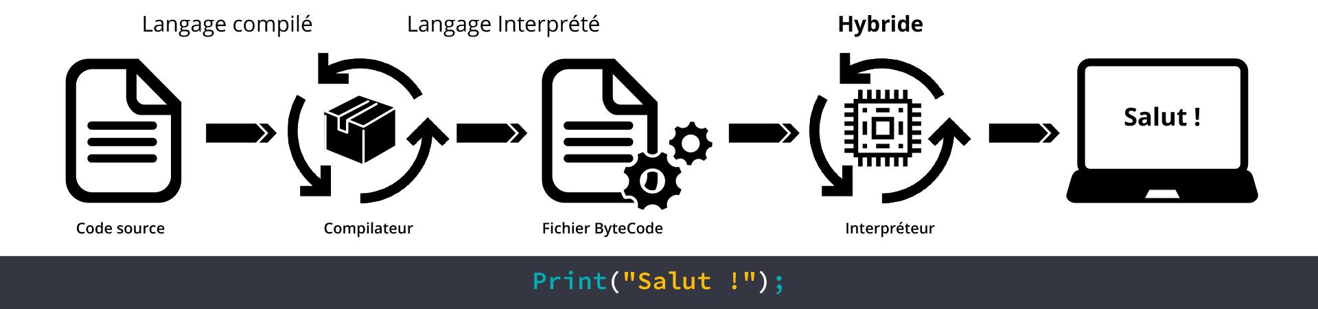 Schéma Python